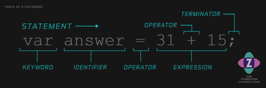 a picture showing the parts of a code statement.  The statement is var answer = 31 + 15 semicolon.  Var is the keyword, answer is the identifier, = is the operator, 31 + 15 is the expression, semicolon is the terminator (cool) and the whole thing is the statement.